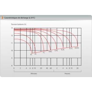 Courbe de décharge batterie 12V 7A/h